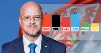 AfD in Brandenburg mit 23 Prozent erstmals gleichauf mit der SPD