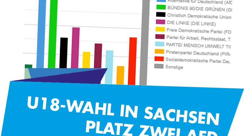 U18-Wahl in Sachsen – Platz Zwei AfD