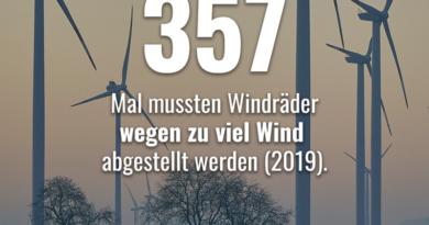 357 Mal war es zu windig für die Windkraft